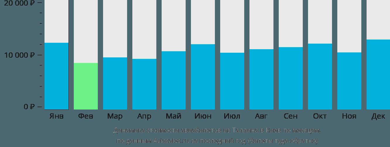 Динамика стоимости авиабилетов из Таллина в Киев по месяцам