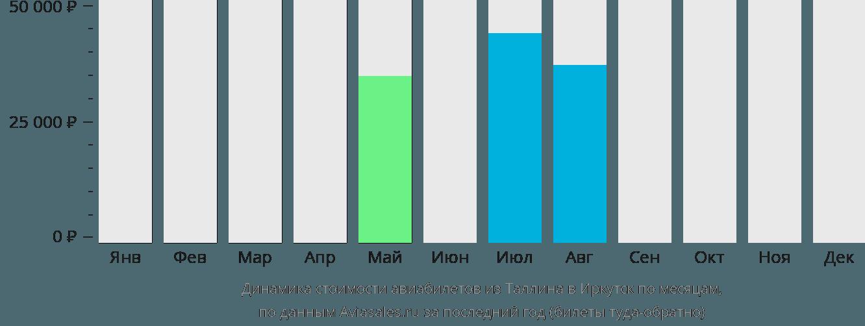 Динамика стоимости авиабилетов из Таллина в Иркутск по месяцам