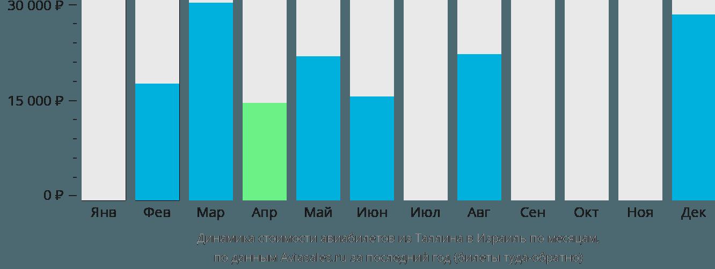 Динамика стоимости авиабилетов из Таллина в Израиль по месяцам