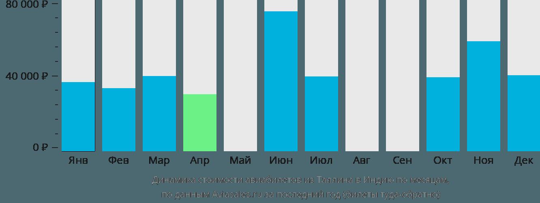 Динамика стоимости авиабилетов из Таллина в Индию по месяцам