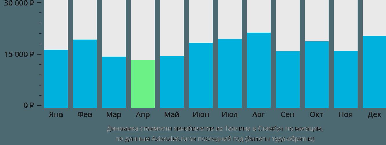 Динамика стоимости авиабилетов из Таллина в Стамбул по месяцам
