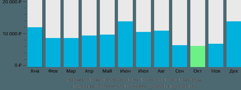 Динамика стоимости авиабилетов из Таллина в Италию по месяцам