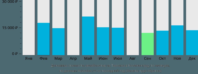 Динамика стоимости авиабилетов из Таллина в Калининград по месяцам