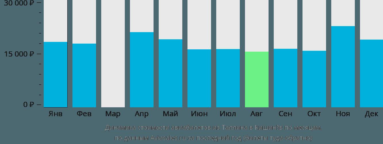 Динамика стоимости авиабилетов из Таллина в Кишинёв по месяцам