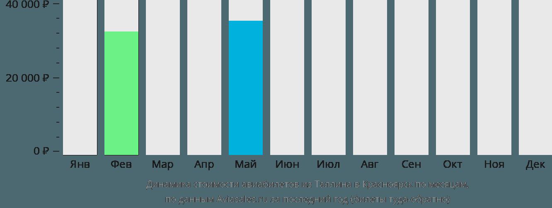 Динамика стоимости авиабилетов из Таллина в Красноярск по месяцам