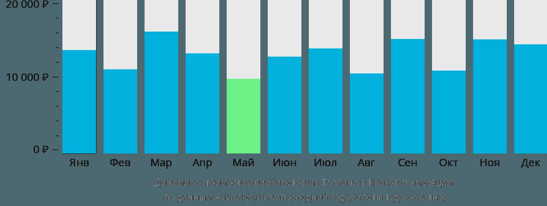 Динамика стоимости авиабилетов из Таллина в Краков по месяцам