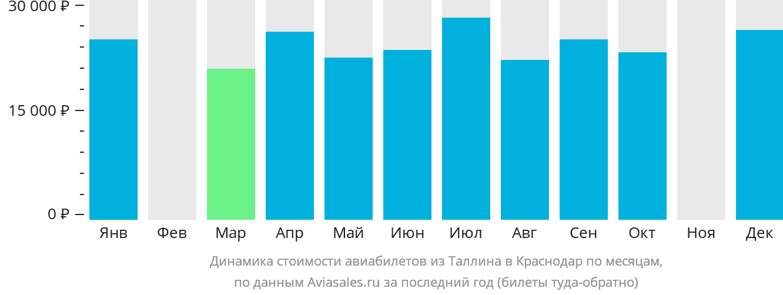 Динамика стоимости авиабилетов из Таллина в Краснодар по месяцам