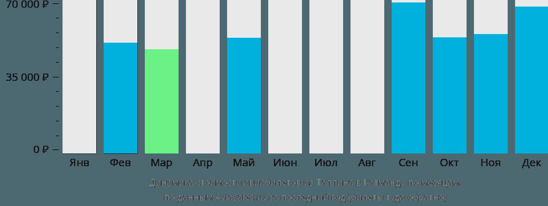 Динамика стоимости авиабилетов из Таллина в Катманду по месяцам