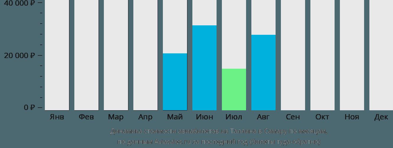 Динамика стоимости авиабилетов из Таллина в Самару по месяцам