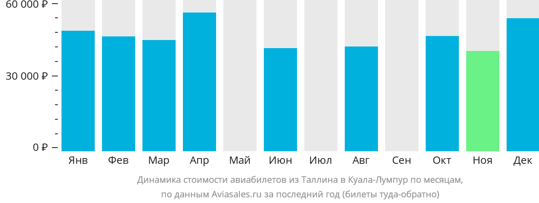 Динамика стоимости авиабилетов из Таллина в Куала-Лумпур по месяцам
