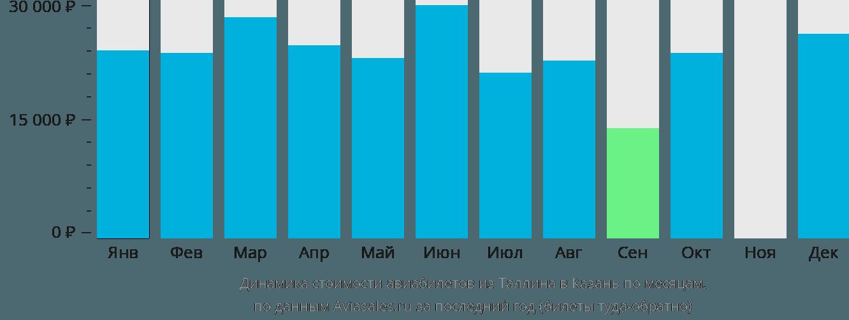 Динамика стоимости авиабилетов из Таллина в Казань по месяцам