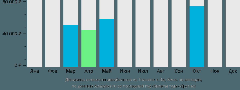 Динамика стоимости авиабилетов из Таллина в Лас-Вегас по месяцам