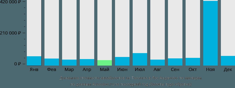Динамика стоимости авиабилетов из Таллина в Лос-Анджелес по месяцам
