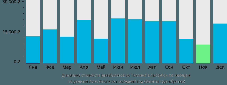 Динамика стоимости авиабилетов из Таллина в Лиссабон по месяцам