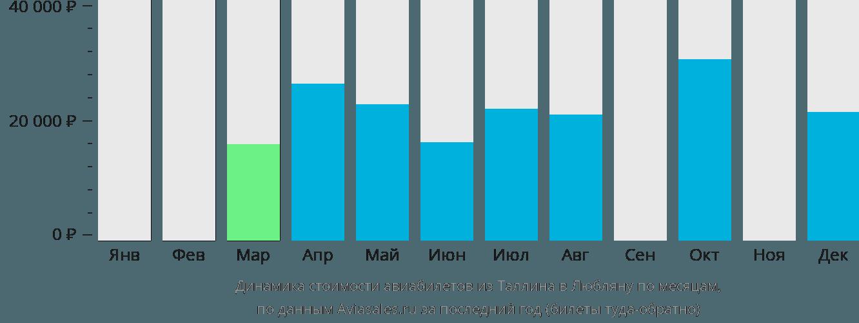 Динамика стоимости авиабилетов из Таллина в Любляну по месяцам