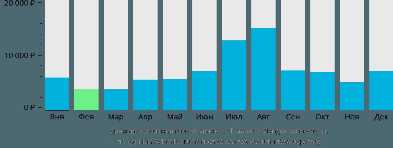 Динамика стоимости авиабилетов из Таллина в Лондон по месяцам