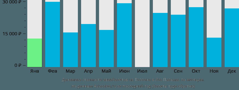 Динамика стоимости авиабилетов из Таллина в Лас-Пальмас по месяцам