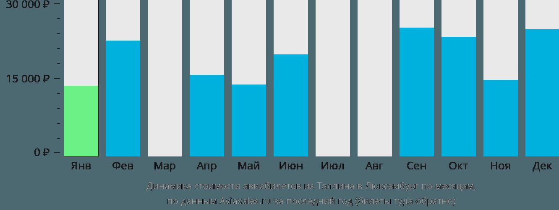 Динамика стоимости авиабилетов из Таллина в Люксембург по месяцам