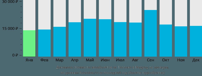 Динамика стоимости авиабилетов из Таллина в Мадрид по месяцам