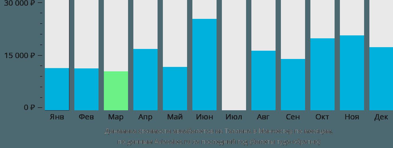 Динамика стоимости авиабилетов из Таллина в Манчестер по месяцам
