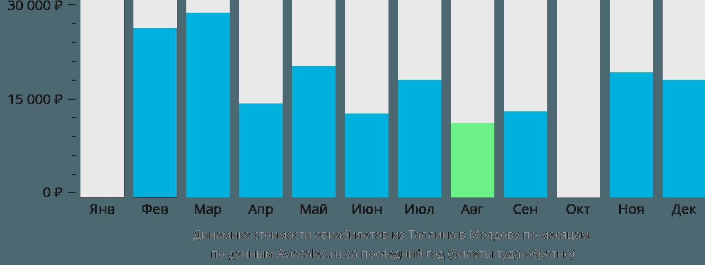 Динамика стоимости авиабилетов из Таллина в Молдову по месяцам