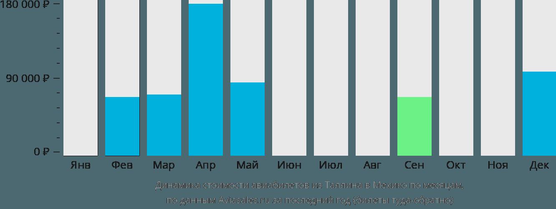 Динамика стоимости авиабилетов из Таллина в Мехико по месяцам