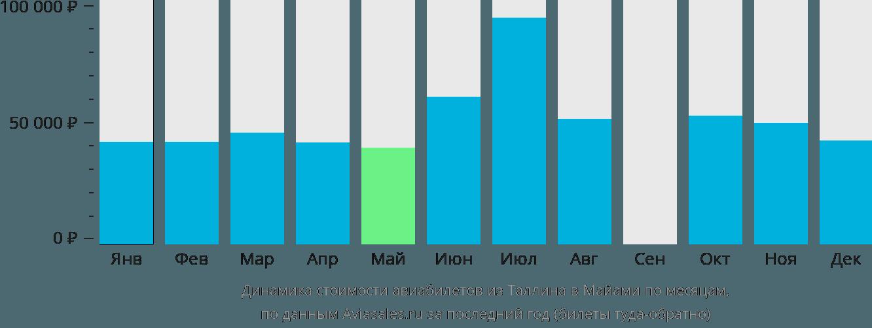 Динамика стоимости авиабилетов из Таллина в Майами по месяцам