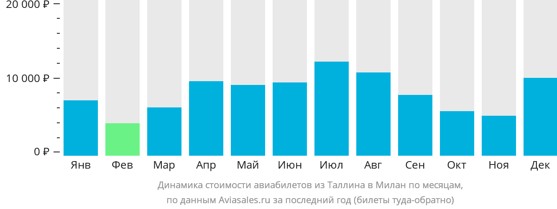 Динамика стоимости авиабилетов из Таллина в Милан по месяцам