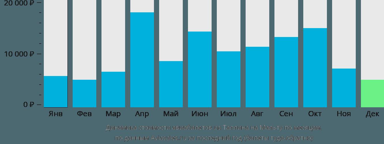 Динамика стоимости авиабилетов из Таллина на Мальту по месяцам
