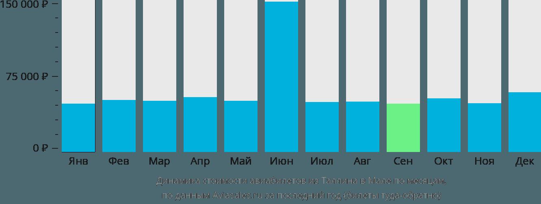 Динамика стоимости авиабилетов из Таллина в Мале по месяцам