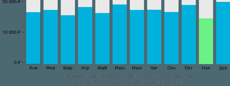 Динамика стоимости авиабилетов из Таллина в Москву по месяцам