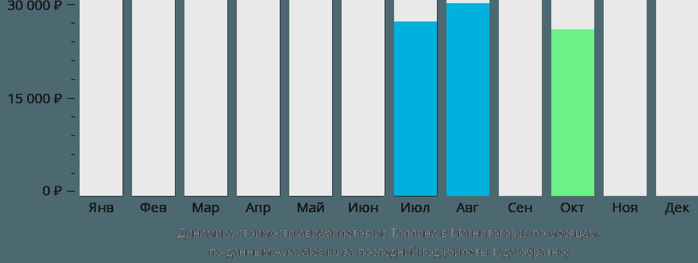 Динамика стоимости авиабилетов из Таллина в Магнитогорск по месяцам