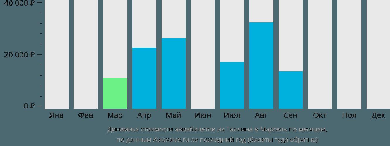 Динамика стоимости авиабилетов из Таллина в Марсель по месяцам
