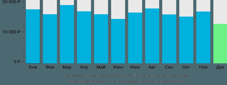Динамика стоимости авиабилетов из Таллина в Минск по месяцам