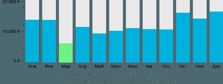 Динамика стоимости авиабилетов из Таллина в Мальту по месяцам