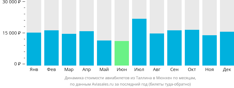 Динамика стоимости авиабилетов из Таллина в Мюнхен по месяцам