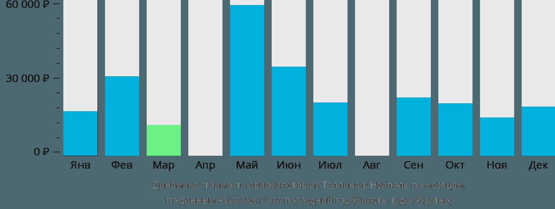 Динамика стоимости авиабилетов из Таллина в Неаполь по месяцам
