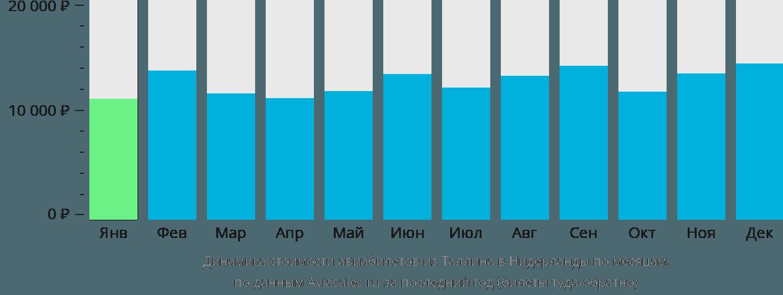 Динамика стоимости авиабилетов из Таллина в Нидерланды по месяцам
