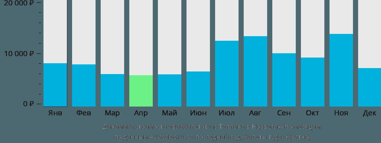Динамика стоимости авиабилетов из Таллина в Норвегию по месяцам