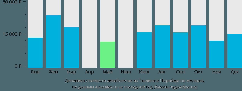 Динамика стоимости авиабилетов из Таллина в Нюрнберг по месяцам