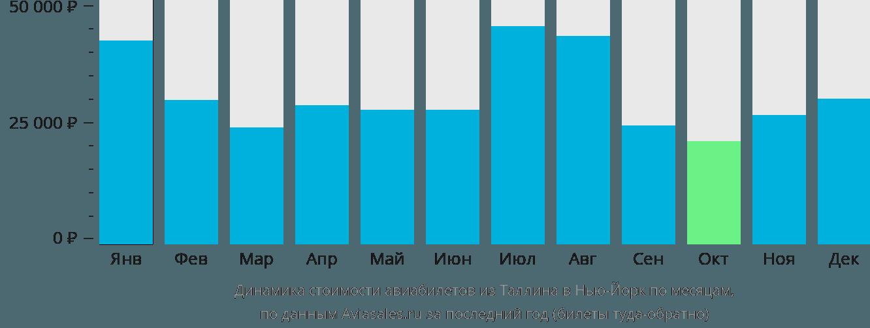 Динамика стоимости авиабилетов из Таллина в Нью-Йорк по месяцам
