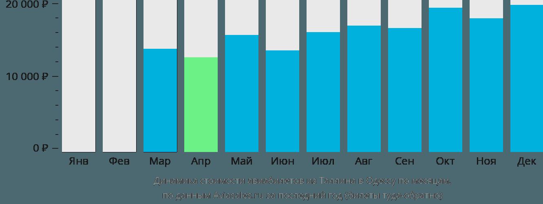 Динамика стоимости авиабилетов из Таллина в Одессу по месяцам
