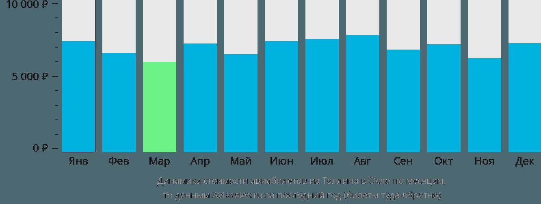 Динамика стоимости авиабилетов из Таллина в Осло по месяцам