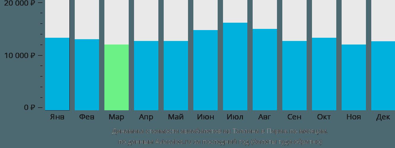 Динамика стоимости авиабилетов из Таллина в Париж по месяцам
