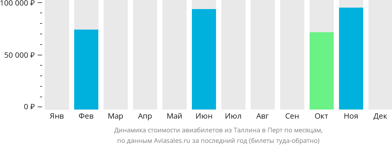 Динамика стоимости авиабилетов из Таллина в Перт по месяцам