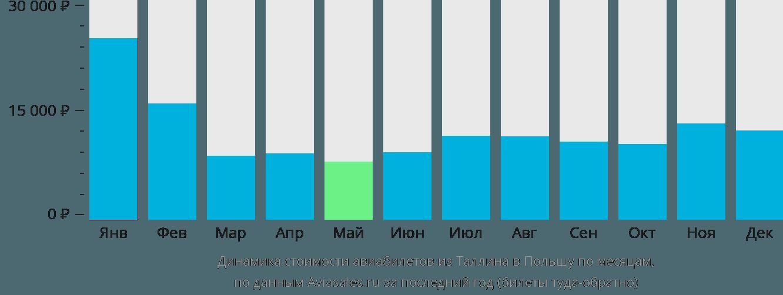 Динамика стоимости авиабилетов из Таллина в Польшу по месяцам