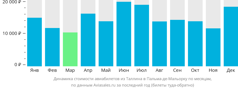 Динамика стоимости авиабилетов из Таллина в Пальма-де-Майорку по месяцам