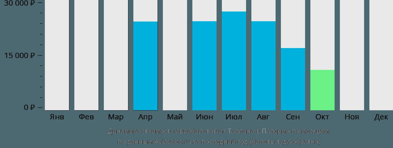 Динамика стоимости авиабилетов из Таллина в Палермо по месяцам
