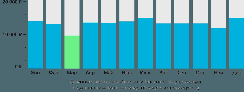 Динамика стоимости авиабилетов из Таллина в Прагу по месяцам