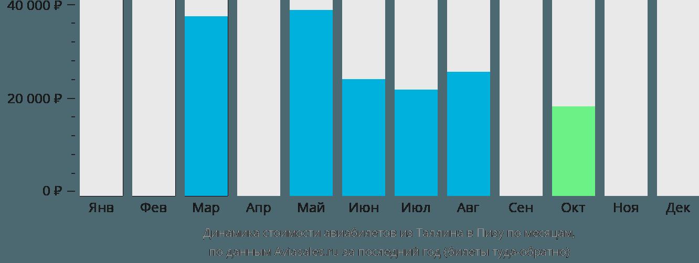 Динамика стоимости авиабилетов из Таллина в Пизу по месяцам